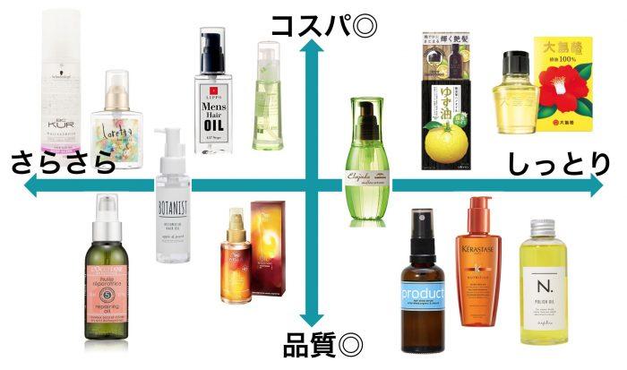 【美容師が推薦】メンズヘアオイルおすすめランキング15選|剛毛・軟毛・くせ毛セットに最適な市販品&使い方